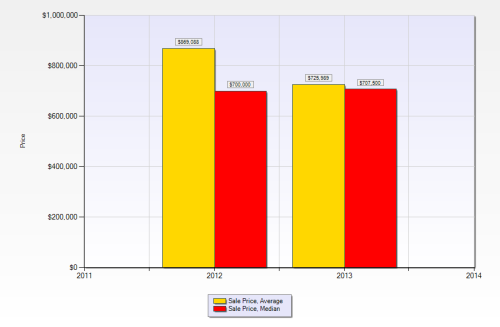 2012 and 2013 YTD  ATTACHED Villa Sales Prices