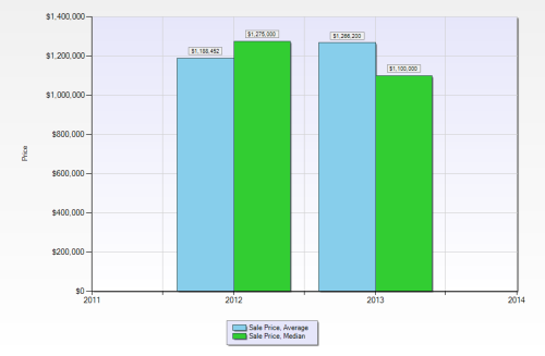 2012 and 2013 YTD DETACHED Villas in Pelican Bay Sale Prices