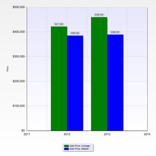 2012 and 2013 YTD Low Rises Pelican Bay Sale Prices