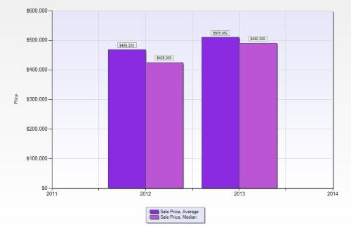 2012 & 2013 Mid Rises YTD Prices